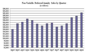 Warp Speed Chart Non Variable Annuity Sales Near Warp Speed Wink Thinkadvisor