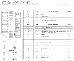 drock96marquis panther platform fuse charts page 1992 1994 lincoln town car engine compartment fuse block 1992 1997