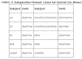 Stem Changers In The Present Subjunctive