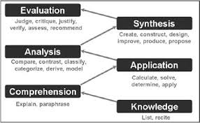 Bloom Taxonomy Of Learning Chart Six Levels In Blooms Taxonomy Download Scientific Diagram