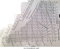 Physcometric Chart Psychrometric Chart Me Subjects Concepts Simplified