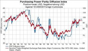 Nok To Gbp Chart Usd Is Overvalued Against Cad Eur Jpy Nok Krw Sek Chf