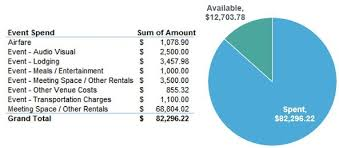 Budgeting For An Event Event Planners Need Full Visibility On Meeting Event And Planning
