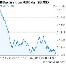 Sek Usd 5 Years Chart Swedish Krona Us Dollar Rates