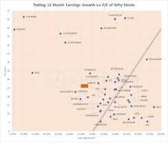 Nifty Pe Ratio Chart 2018 Chart Nifty Stocks And Their Earnings Growth And P E Ratios