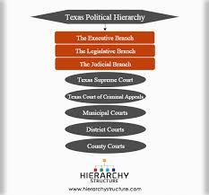 Texas Political Hierarchy Structure Texas Political Culture