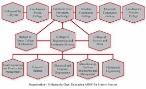 Northrop Grumman Organizational Chart Organization Chart