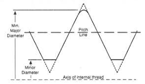 12 Unf Thread Chart Internal Threads Class 2b