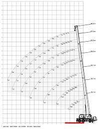 Paper Crane Size Chart What Size Crane Do I Need Free Guide Synergy Lifting