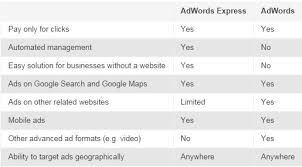 Google Add Words Know Your Platforms Adwords Vs Adwords Express Search Engine