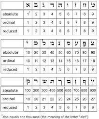 Gematria Numerology Numerology Numerology Calculation