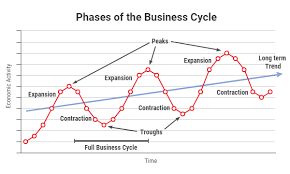 business cycles in the canadian encyclopedia phases of the business cycle