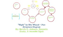 Night By Elie Wiesel Plot Chart Webpage 329 Night By Elie Wiesel Map Metabluedb
