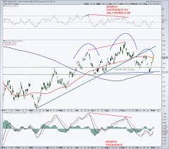 Tlt Etf Chart Treasury Bond Etf Tlt Chart Something For Bulls Bears
