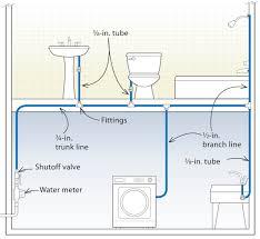 Bathrooms Small Plumbing Diagrams Toilet Draining Slow Diagram Tds - Bathroom plumbing layout