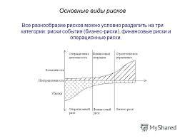 Презентация на тему Управление финансовыми рисками Кустина Мария  6 Основные
