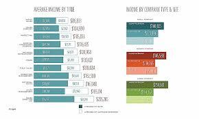 average salary for hotel front desk manager inspirational average salary by job gseokbinder