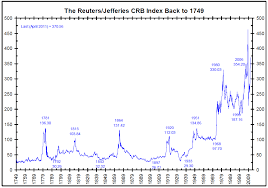 Reuters Jefferies Crb Index 1749 2011 The Big Picture