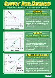 Aig Smart Score Chart Amazon Com Supply And Demand Business Posters Laminated