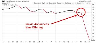 Ino Stock Chart Can Inovio Stock Nasdaq Ino Reach 14 Price Target