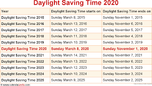 When Is Daylight Saving Time 2020 2021