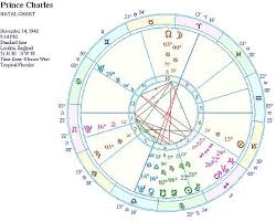 Google Natal Birth Chart Astrological Birth Chart For Important People Google