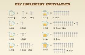 Ingredient Weight Chart Baking Measurements A Guide Bobs Red Mill