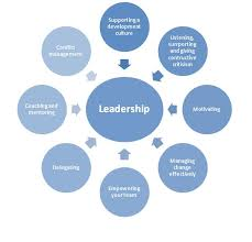 Team Leadership Best Qualities Of A Team Leader