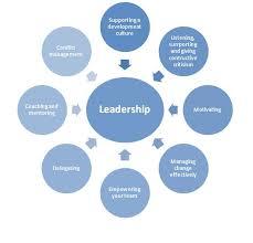 Qualities Of A Good Team Leader Team Leadership Best Qualities Of A Team Leader