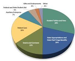 Budget Facts Rutgers University