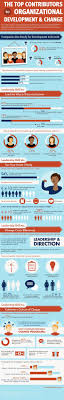 188 Best Images About Leadership On Pinterest Company Employee