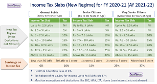 ine tax calculator for fy 2020 21