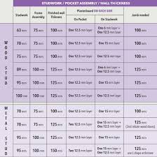 what if you have 63mm 70mm 75mm 89mm 95mm or 100m stud not a problem just have a look at the table below
