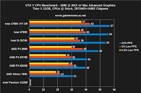 Gta V Cpu Bottleneck Benchmark 4790k Vs 3570k Fx 9590