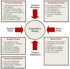 industry analysis template how to analyze any industry safal niveshak