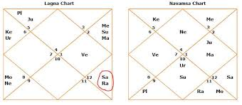 Chandal Yoga In Birth Chart Astrology Archives Page 2 Of 6
