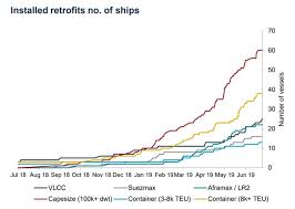 Imo 2020 Prep Is Already Hiking Cost To Ship Cargo By Sea