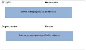Swot Matrix Examples Swot Analysis Better Evaluation