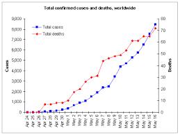 Netadelica Swine Flu A H1n1 Charts