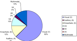 Visual Pie Chart Pie Chart Showing The Different Types Of Learners In Bcn