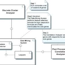 logic diagram extracts wiring diagram show component diagram of microarray logic mining mlm software system component diagram of microarray logic