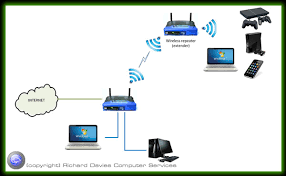 computer network options wired and wireless solutions for home network range extender