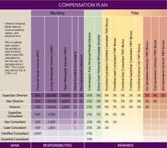 Scentsy Commission Chart 2017 How Do I Make Money With Scentsy Scentsy