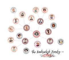 Family Chart Modern Family Tree Id3