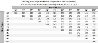 dew point chart maximum performance running temperature dew point for pace