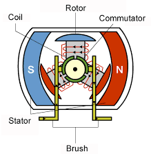 what are brushless dc motors renesas electronics operation of the brushed dc motor