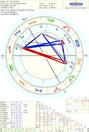 Jimi Hendrixs Birthchart Sagittarius Cancer