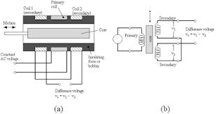 lvdt rs232 wiring diagram wiring diagram operations plc to lvdt wiring diagram wiring diagram var daytronic lvdt wiring diagram wiring diagram inside daytronic
