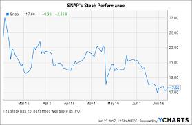 Snaps Recent Time Warner Deal Hints At Companys Future