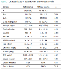 Blood Count Chart For Anemia Anemia In Patients With Advanced Heart Failure
